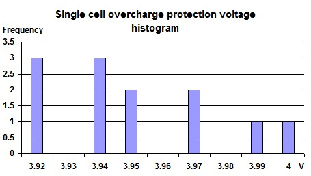 Bms single cell overcharge protection voltage tolerance