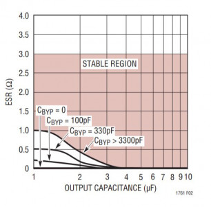 LT1761 stability vs bypass capacitors