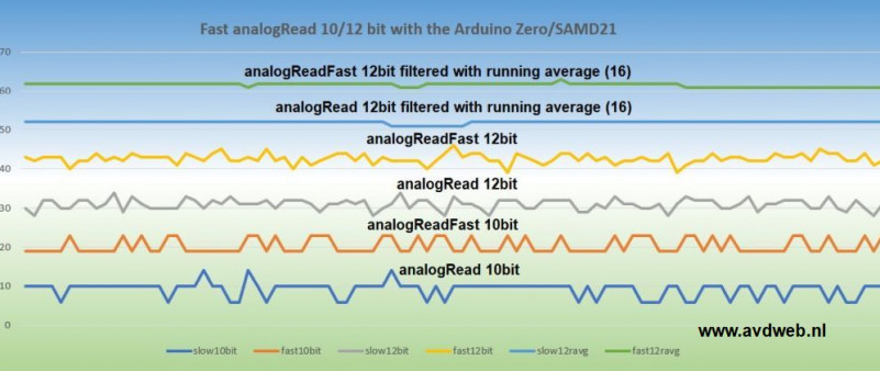 Arduino noise measurement analogRead and analogReadFast 10/12bit with or without filter