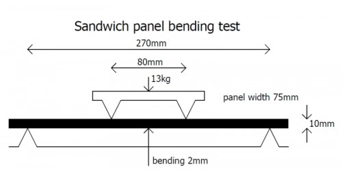 Four point bending test