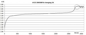 A123 26650M1A 12s2p charge graph