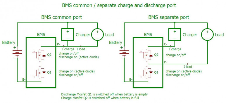 BMS common separate port
