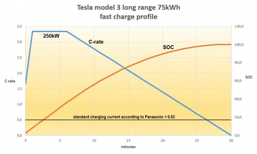 Tesla model3 long range charge profile