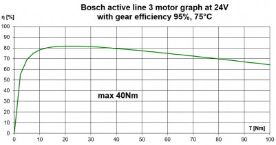 Bosch Active Line motorgraph 24V with gear loss
