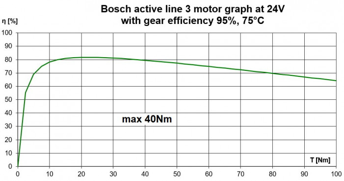 Bosch Active Line motor performance efficiency graph 24V with gear loss