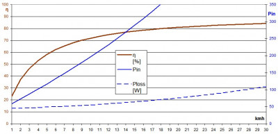 E-bike mid-drive motor efficiency / speed curve with slope 5%