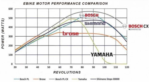 Mid-drive motors compared WRONG GRAPH