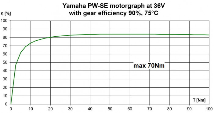 Yamaha PW SE motor performance efficiency graph with gear loss