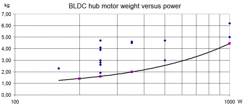 BLDC hub motor weight versus power
