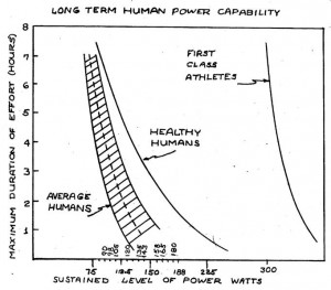 Long term human power capability