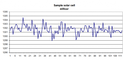 Solar cell MPPT measurement in mW