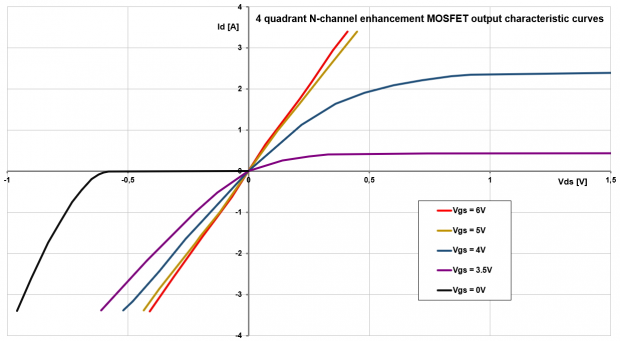 4 quadrants N channel MOSFET graph characteristic curve